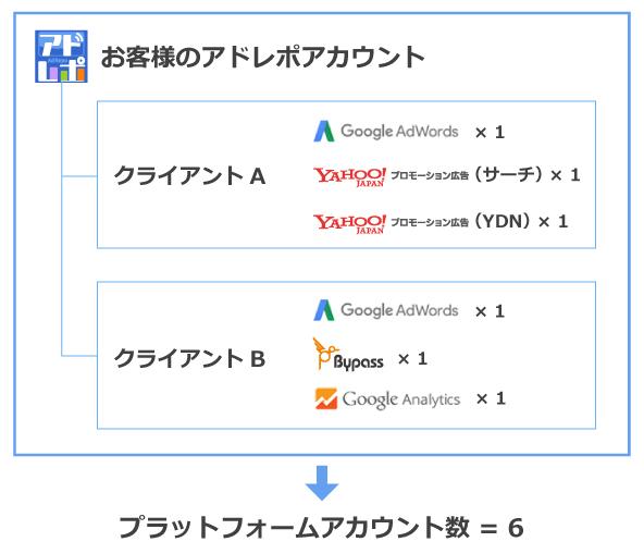 プラットフォームアカウント数の計算例イメージ